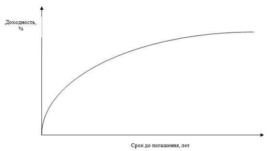 Метод скольжения по кривой доходности