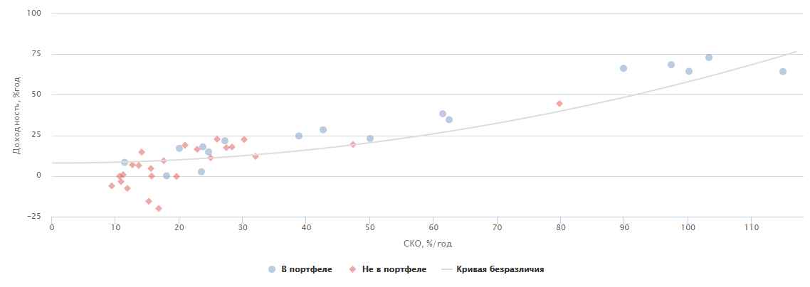 Прогнозы и сравнение вариантов инвестирования